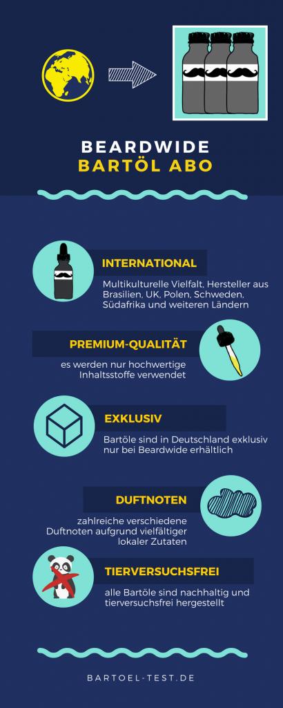 beardwide bartölabo infografik